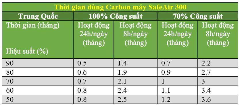 Thời gian sử dụng carbon SafeAir300
