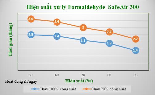 hiệu suất xử lỹ Formaldehyde