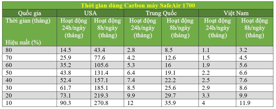 Thời gian sử dụng lõi lọc Carbon